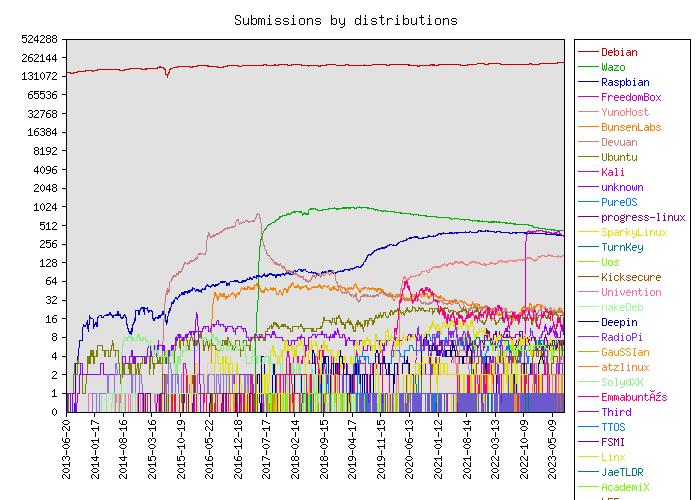 Debian Popularity Contest